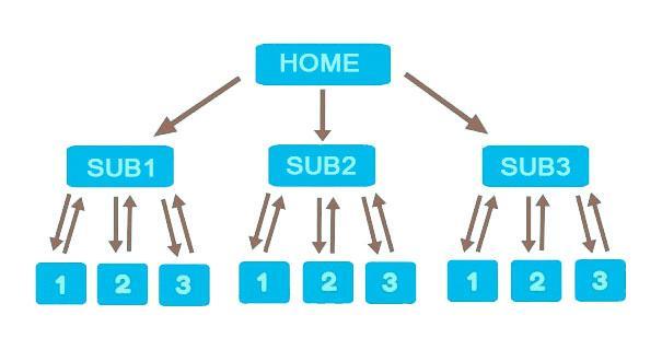 Estructura de urls en enlazado interno