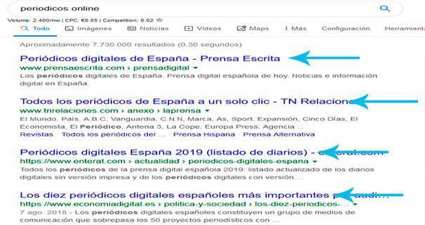 Títulos posicionados en los resultados de Google